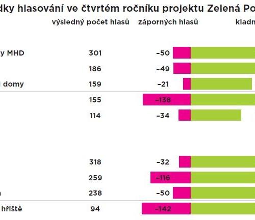 Zelená Porubě: zvítězily historické zastávky MHD a Čteme venku